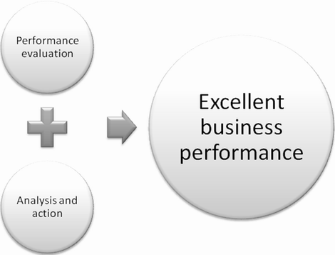 organizational systems analysis and performance scorecard d Linking people, strategy and performance cases hr's impact on business performance that system is the hr scorecard and the organization knows.
