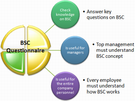 Benefits of BSC questionnaire