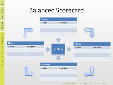swla real estate balanced scorecard Implementing the it balanced scorecard scores of the risk categories, one can calculate the total score of each project value linking incorporates the bene ts and cost in other functional areas, while aligning it to organizational strategy 93 1.