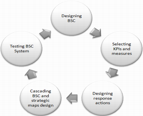 Stages of BSC implementation