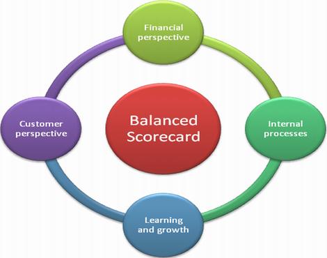 Perspectives of balanced scorecard system