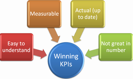 writing kpis Specialising in business development training, rapid bi ltd offers materials to train the trainer and provides quality learning resources to find your business a.