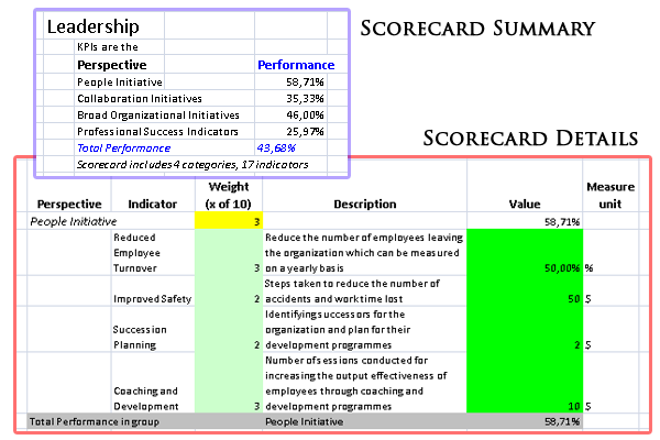 Balanced scorecard in business analysis method toolkit for Hr balanced scorecard template