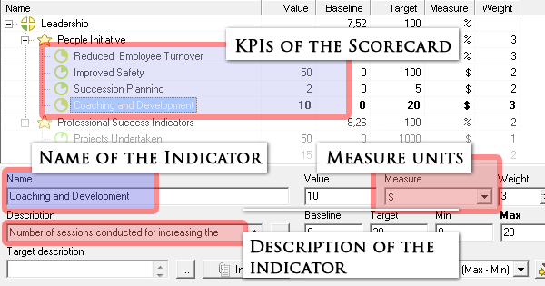 The example of the balanced scorecard and its indicators in the BSC Designer Light.