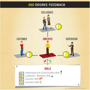 Give a try to 360 degree feedback info-graphic provided by BSC Designer